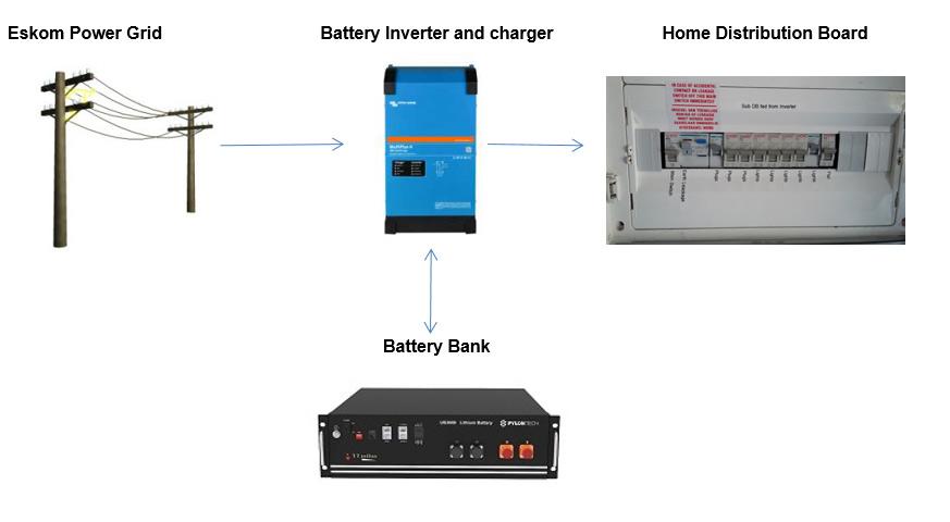 Backup Power System Diagram