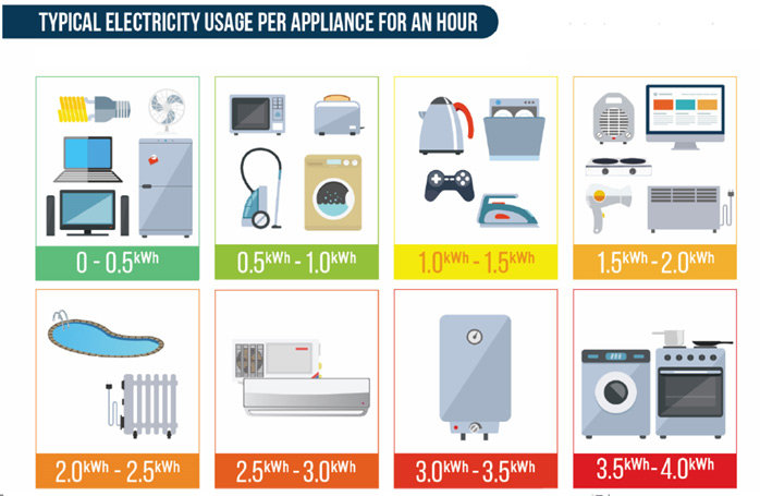 Backup Power Typical Energy Usage